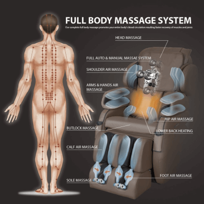 How Often Should You Use Full Body Massage Chair To relieve pain